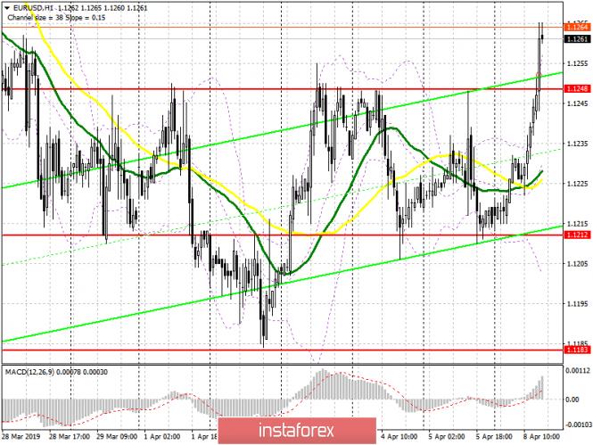 EUR/USD: план на американскую сессию 8 апреля