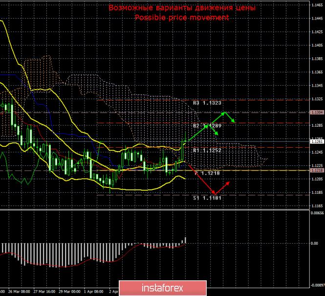 EUR/USD. 8 апреля. Итоги дня