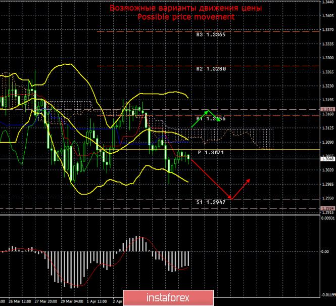 GBP/USD. 8 апреля. Итоги дня