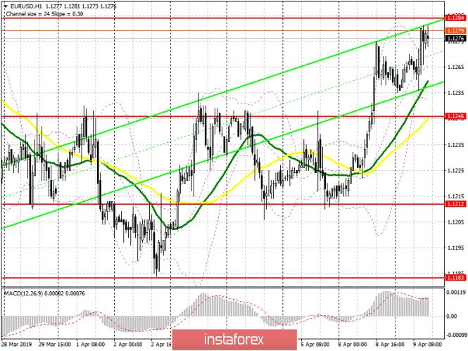 EUR/USD: план на американскую сессию 9 апреля
