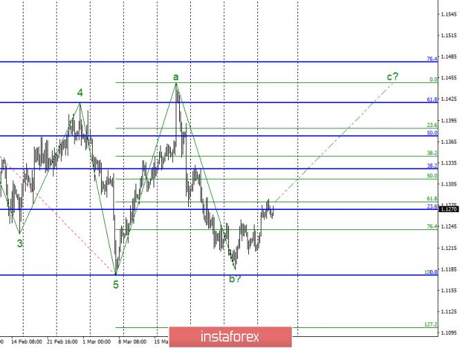 Волновой анализ EUR/USD за 10 апреля