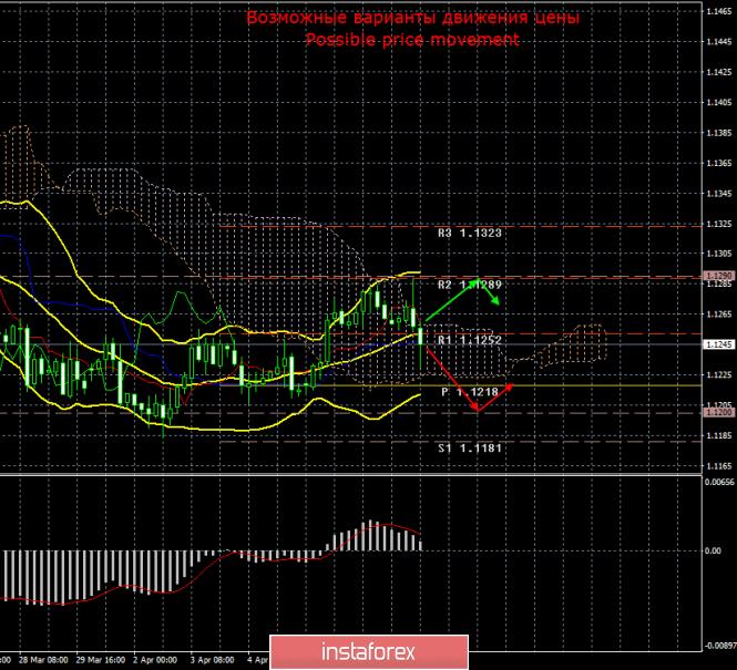 EUR/USD. 10 апреля. Итоги дня
