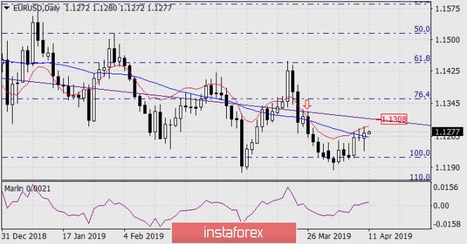 Прогноз по EUR/USD на 11 апреля 2019 года