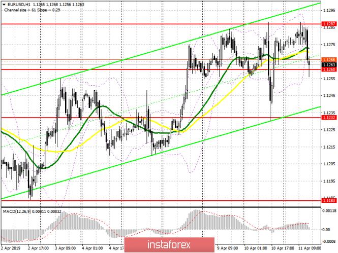 EUR/USD: план на американскую сессию 11 апреля