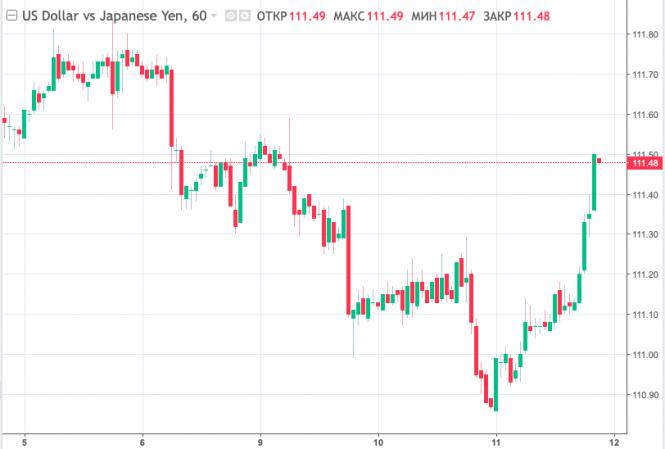 Что станет главным драйвером для пары доллар/иена сегодня