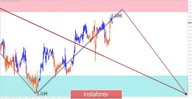 Упрощенный волновой анализ и прогноз EUR/USD, USD/JPY, GOLD на 12 апреля
