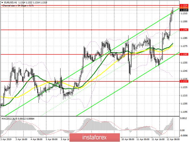 EUR/USD: план на американскую сессию 12 апреля. Быки сумели выбраться выше ключевого сопротивления 1