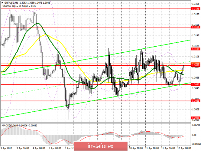 GBP/USD: план на американскую сессию 12 апреля