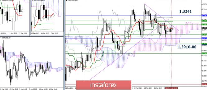 GBP/USD 15 апреля – рекомендации технического анализа