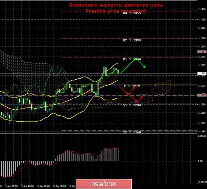 EUR/USD. 15 апреля. Итоги дня