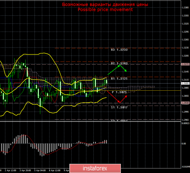 GBP/USD. 15 апреля. Итоги дня
