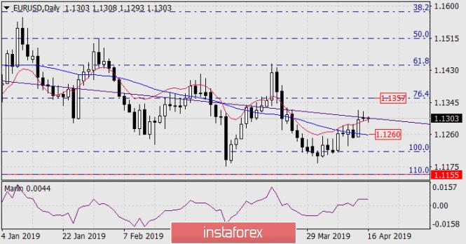 Прогноз по EUR/USD на 16 апреля 2019 года