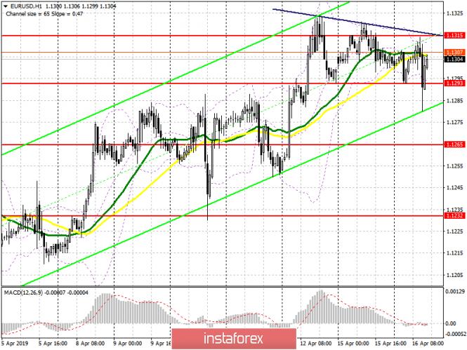 EUR/USD: план на американскую сессию 16 апреля