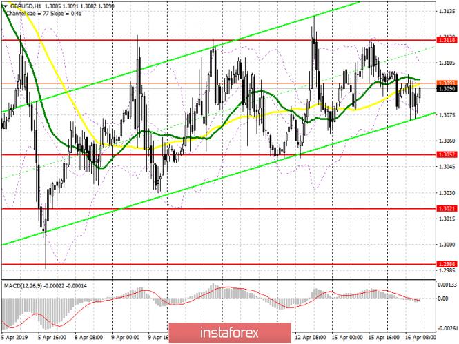 GBP/USD: план на американскую сессию 16 апреля