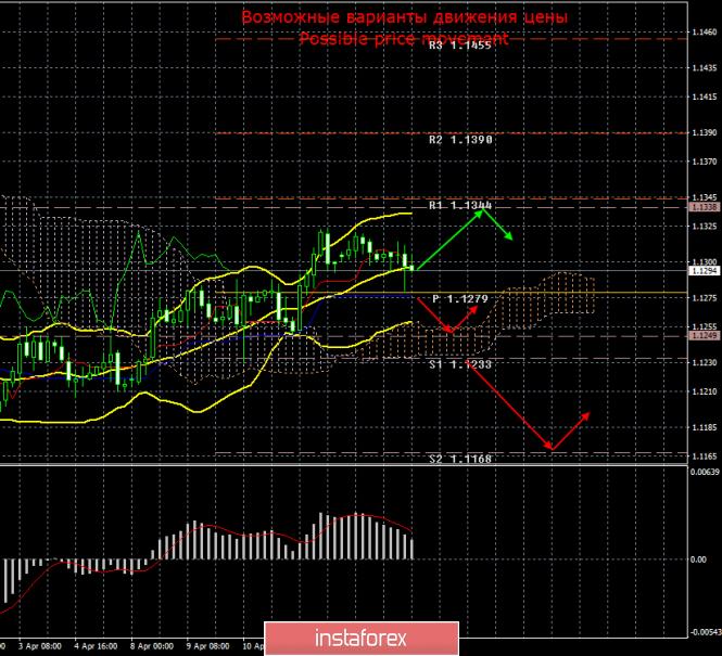 EUR/USD. 16 апреля. Итоги дня