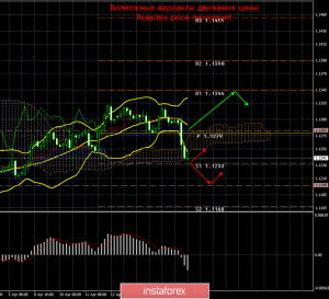 EUR/USD. 18 апреля. Итоги дня