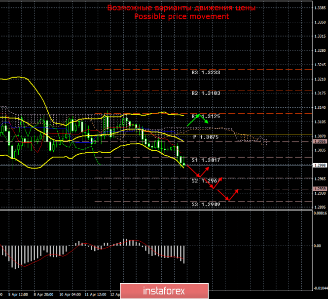 GBP/USD. 18 апреля. Итоги дня