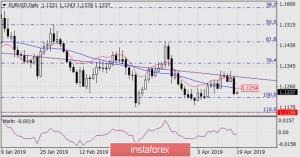 Прогноз по EUR/USD на 19 апреля 2019 года