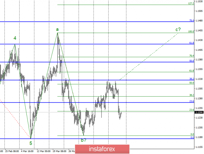 Волновой анализ EUR/USD за 19 апреля