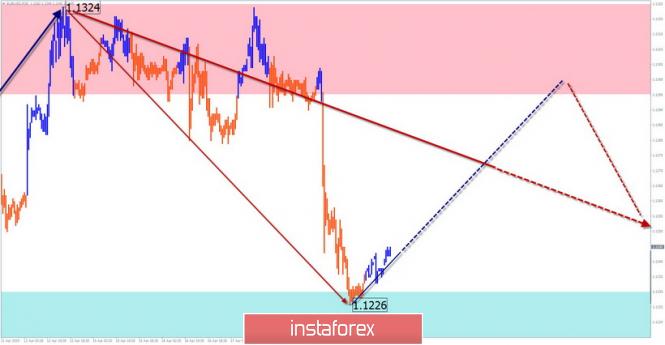 EUR/USD, GBP/USD, GOLD
