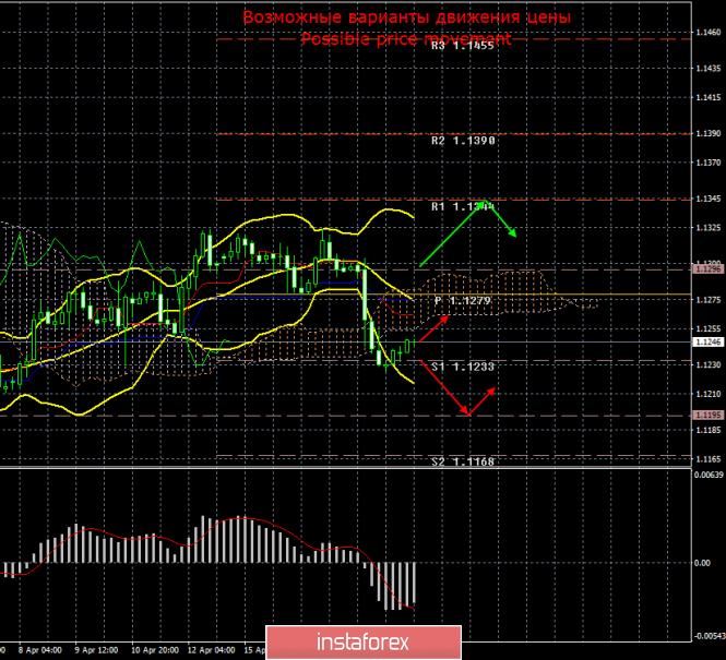 EUR/USD. 19 апреля. Итоги дня и недели