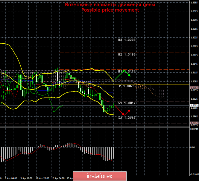 GBP/USD. 19 апреля. Итоги дня и недели