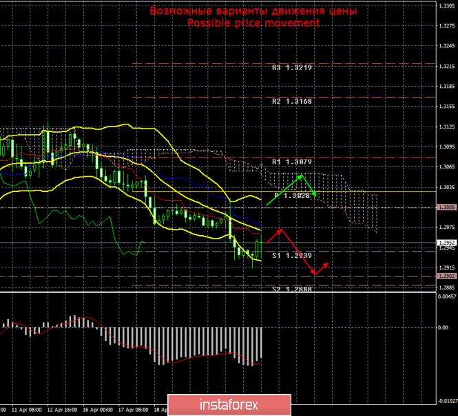 GBP/USD. 24 апреля. Итоги дня