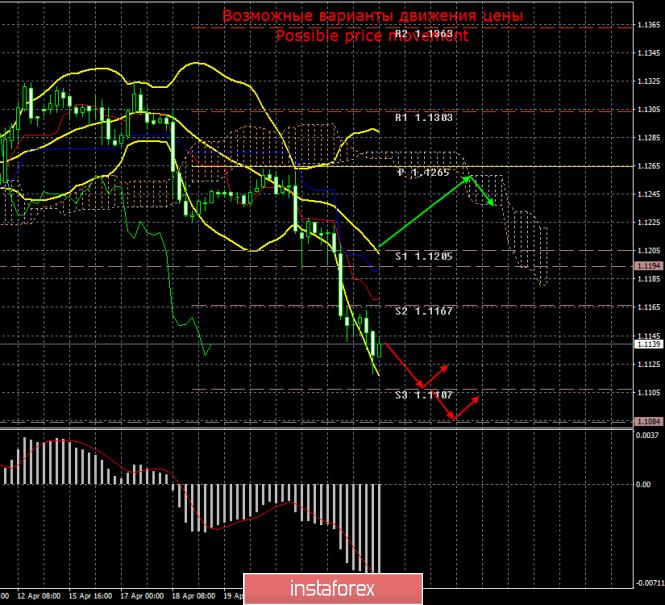 EUR/USD. 25 апреля. Итоги дня