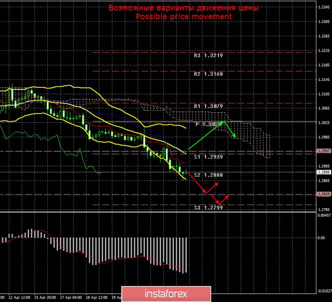 GBP/USD. 25 апреля. Итоги дня