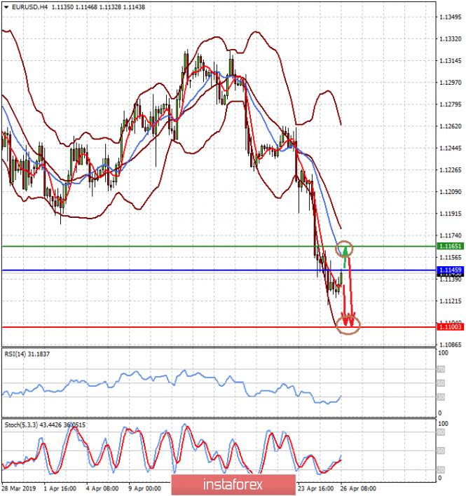 У евровалюты незавидные перспективы (продажа пар EURUSD и GBPUSD на росте)