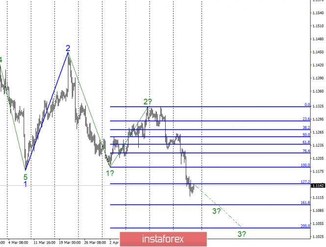 Волновой анализ EUR/USD за 26 апреля