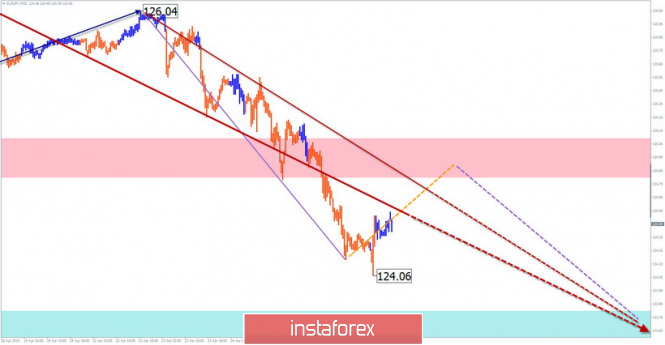 EUR/JPY, GOLD
