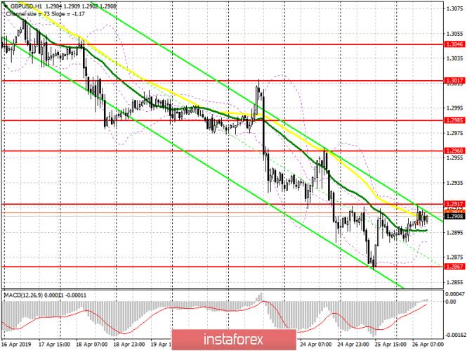 GBP/USD: план на американскую сессию 25 апреля