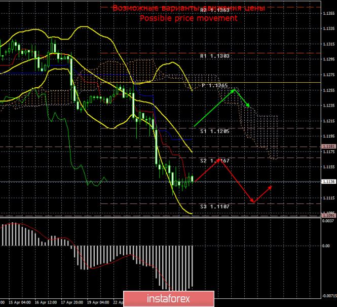 EUR/USD. 26 апреля. Итоги дня