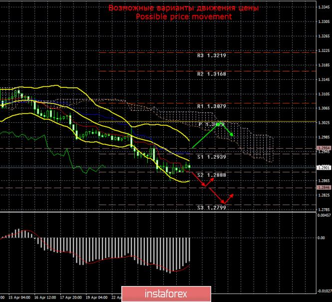 GBP/USD. 26 апреля. Итоги дня
