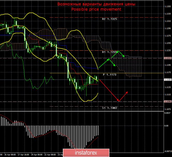 EUR/USD. 29 апреля. Итоги дня