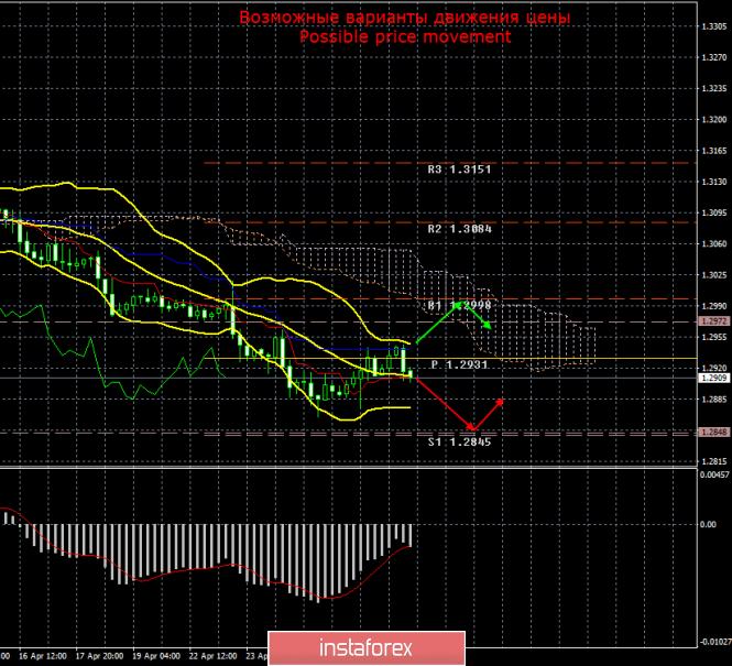 GBP/USD. 29 апреля. Итоги дня