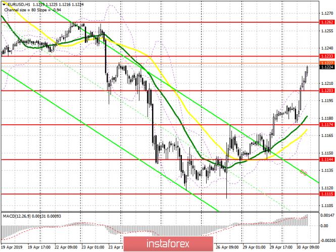 EUR/USD: план на американскую сессию 30 апреля