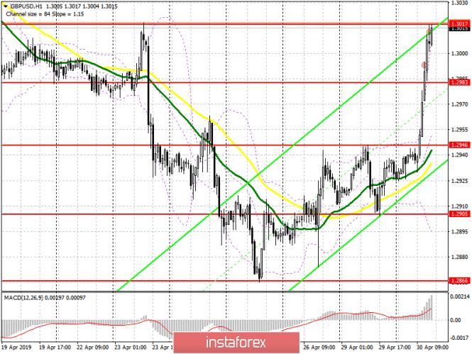 GBP/USD: план на американскую сессию 30 апреля