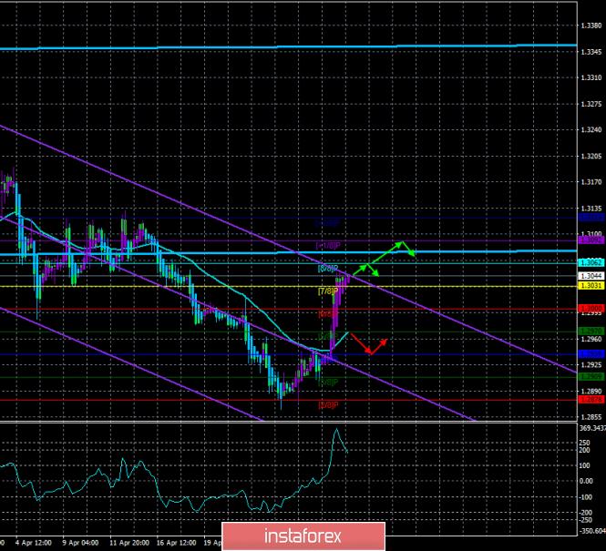 GBP/USD. 1 мая. Торговая система «Каналы регрессии»