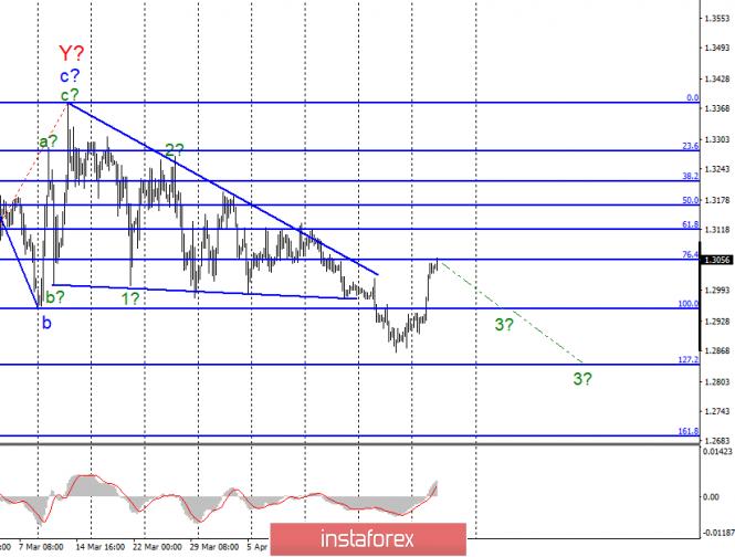Волновой анализ GBP/USD за 1 мая