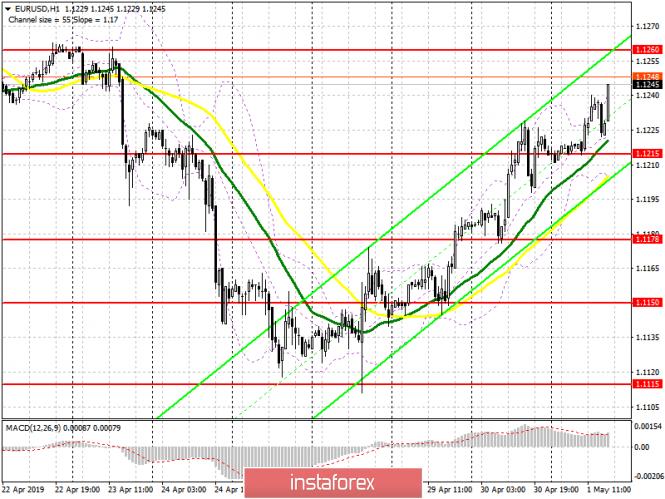EUR/USD: план на американскую сессию 1 мая