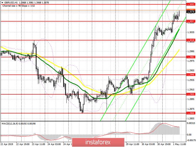 GBP/USD: план на американскую сессию 1 мая