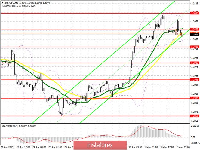 GBP/USD: план на американскую сессию 2 мая
