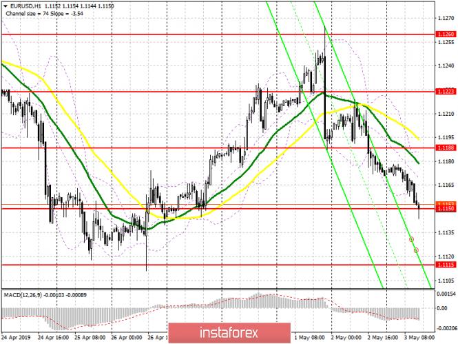 EUR/USD: план на американскую сессию 3 мая