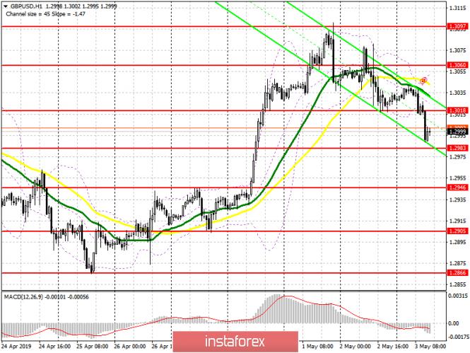 GBP/USD: план на американскую сессию 3 мая