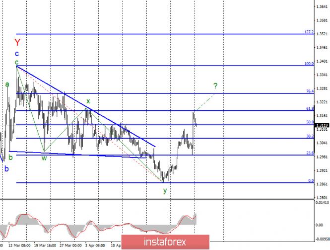 Волновой анализ GBP/USD за 6 мая