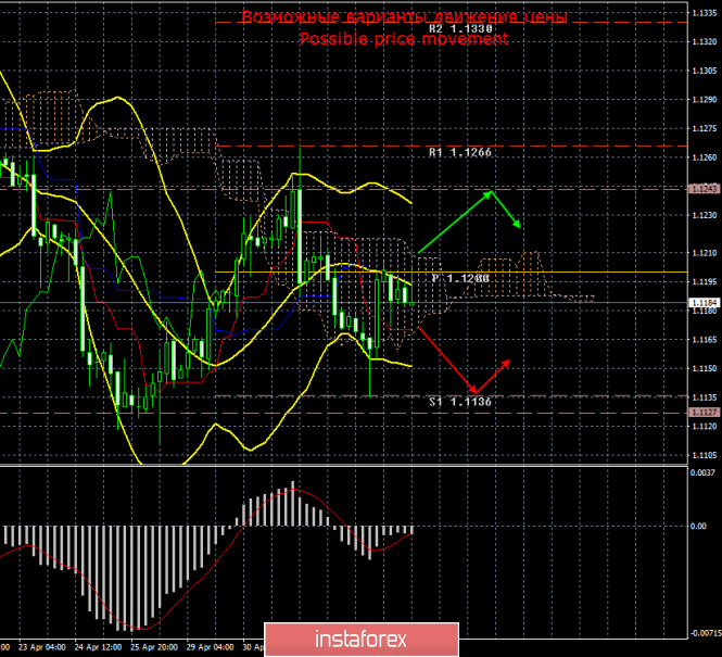 EUR/USD. 6 мая. Итоги дня