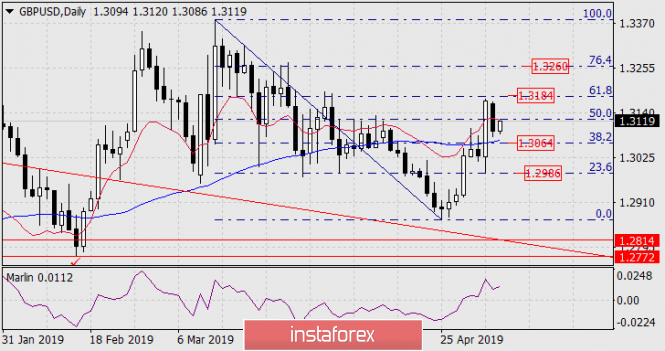 Прогноз по GBP/USD на 7 мая 2019 года