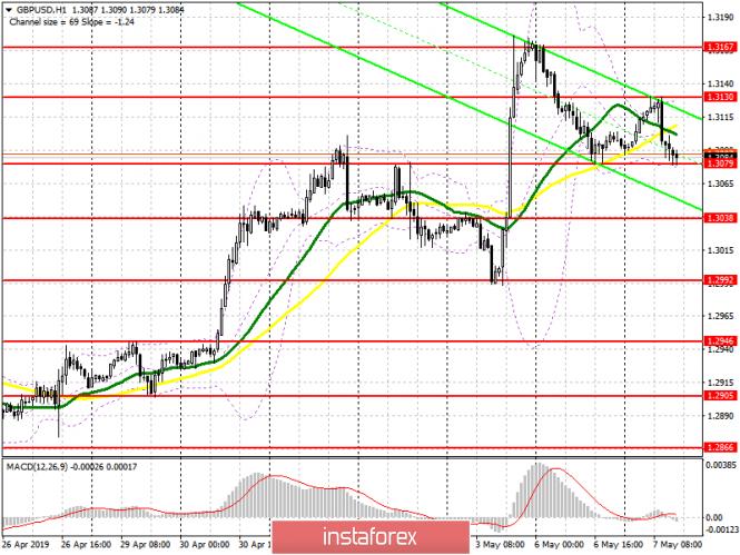 GBP/USD: план на американскую сессию 7 мая